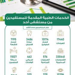 أكثر من 730 ألف فحص مخبري بمستشفى الثغر بجدة منذ بداية العام الحالي